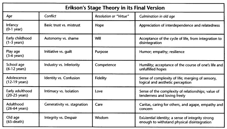 Freuds stages of psychosexual development table